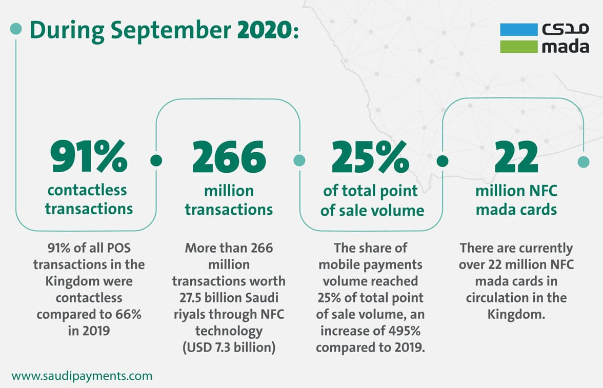 Saudi Payments contactless and NFC payments graphic