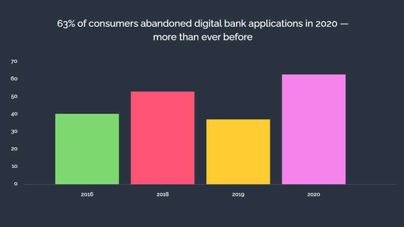 Digital bank applications adoption in The Battle to Onboard 2020 report graph