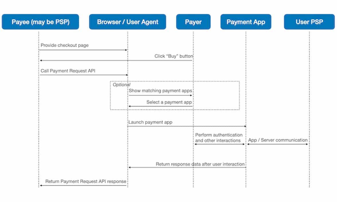 W3C payment request api flow diagram