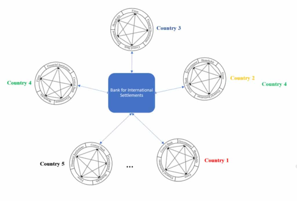 Global digital currency centralised settlement model
