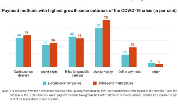 UNCTAD graph showing growth in payment methods since covid-19