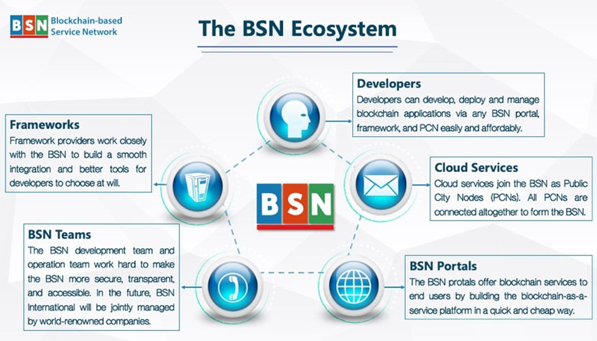 China's BSN global payment network ecosystem diagram based on central bank digital currencies
