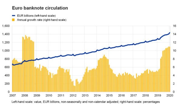 European Central Bank graph showing increase in cash in circulation during covid-19