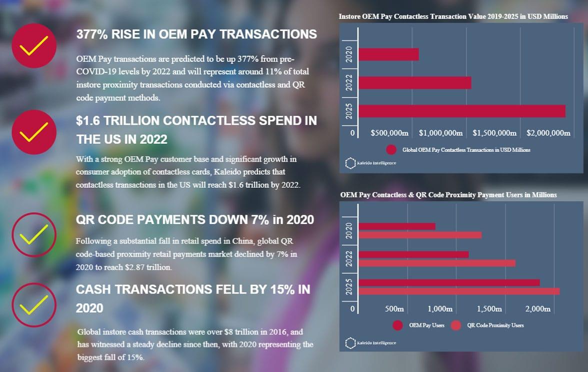 Graphs of global OEM Pay transaction statistics