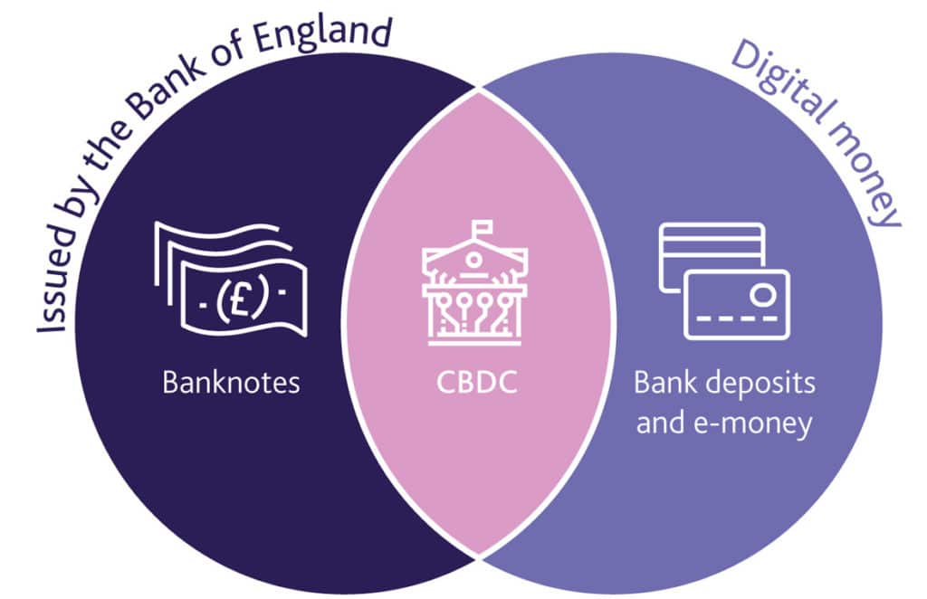 Bank of England central bank digital currency graphic