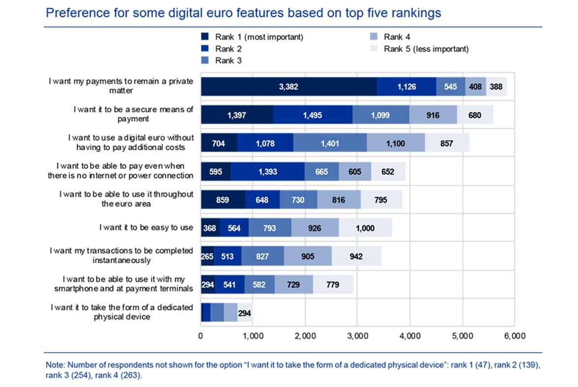 ECB survey of European opinions of digital euro graph