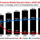 US in-store mobile payments forecast graph 2020 - 2025