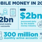 GSMA mobile money report graphic