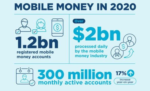 GSMA mobile money report graphic