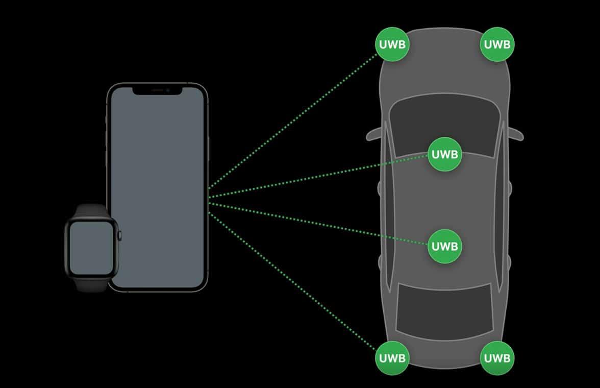 Apple UWB digital car keys diagram