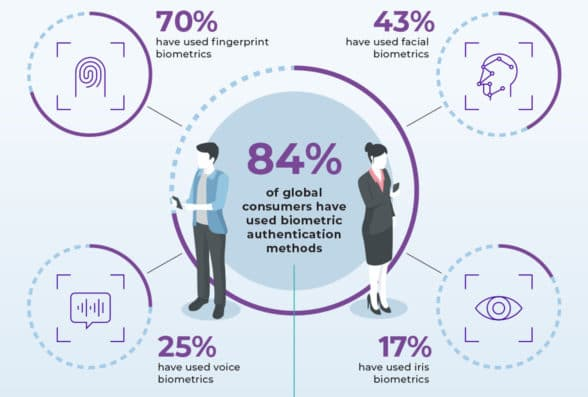Idemia biometric payment card consumer survey graphic