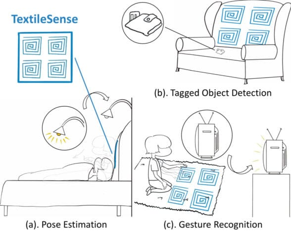 NFC sensors and how they're used in textiles