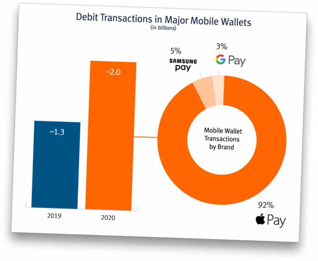 Chart: Apple Pay accounts for a thumping 92% of US mobile wallet debit payments
