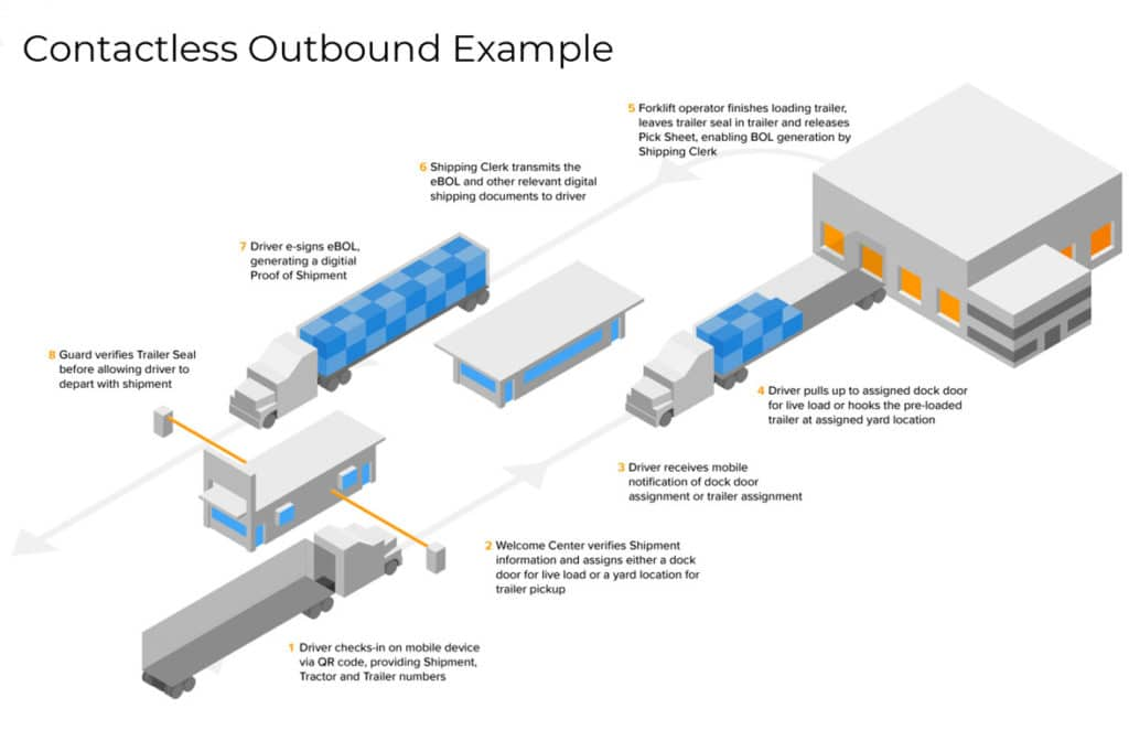 Consumer Brands Association diagram showing contactless outbound delivery example