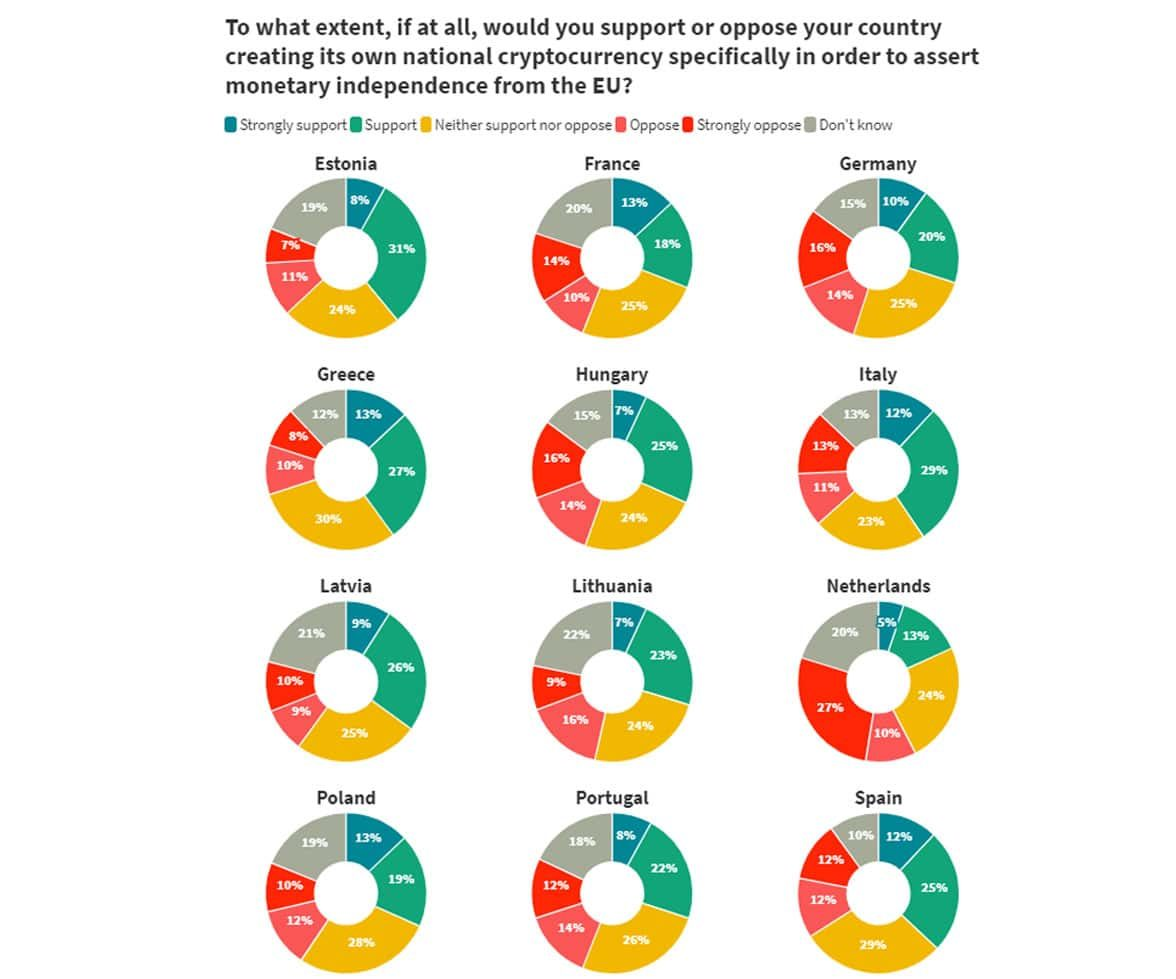 Survey graph showing growing number' of Europeans support creation of national digital currencies independently of the EU