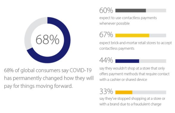 Visa graph showing that two in three consumers expect retailers to accept contactless payments
