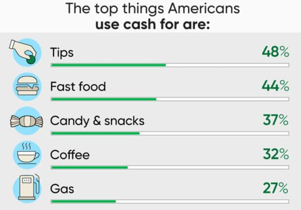 WSFS survey graphic of trends in  cash usage by US consumers in 2021