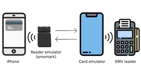 Diagram of Apple Pay and Visa contactless payment vulnerabilities